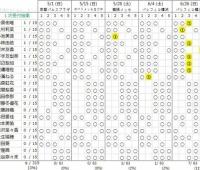 【欅坂46】9人に1枠ずつ完売有り!!1stシングル個別握手会『第一次終了時点』完売状況