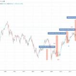 『日経平均株価4万円超のシナリオについて』の画像
