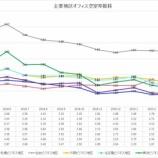 『三鬼商事オフィスレポート(2019年5月時点)』の画像