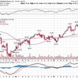 『【WMT】ウォルマート、ネット通販急拡大で株価急騰!』の画像