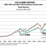 『配当再投資戦略を実践している投資家は、短期的なパフォーマンスの勝ち負けは無視しろ!』の画像