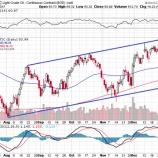 『【原油】サウジ減産履行でエネルギー株はこれからも買われ続ける!』の画像