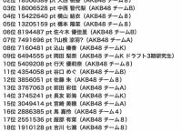 AKB48「セブ島女子旅ガイドブック掲載モデルオーディション」5日目終了時点 ランキング・ポイントまとめ!