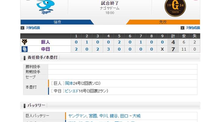 【 巨人試合結果・・・】< 巨 4-7 中 > 巨人連勝ストップ・・・先発ヤングマン4回途中7失点・・・岡本24号、丸2点タイムリーも及ばず・・・