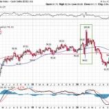 『金の調整局面は終了 これからドル売り金買いが加速する理由』の画像