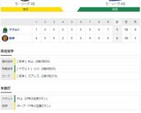 セ・リーグ T6-5S[10/18] 阪神が最下位ヤクルトに連勝で貯金2、大山2打点、ボーア17号