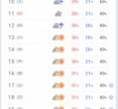 【予報】天気予報さん、やけくそになる