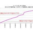 【レジェンド級FX自動売買】スタートから3年10カ月で獲得利益746万円。通算3731勝0敗。元本割れせずに利益を生み出し続けるシステム。