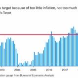 『【FRBの新戦略】パウエルFRB議長がゼロ金利の長期化を事実上宣言か【大転換】』の画像