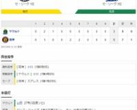 セ・リーグ T 5-3 S[9/8] 阪神逆転勝ち!!ロハス同点6号2ラン、大山勝ち越し16号2ランHR