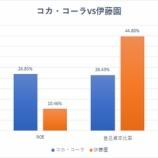 『日本の投資家が米国株に投資しない理由とバフェット太郎が米国株に投資する理由』の画像