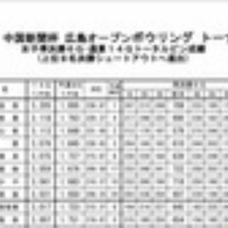 プロボウラー 板倉 奈智美のブログ