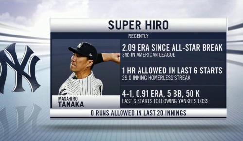 田中将大20イニング連続無失点で12勝目!(海外MLBファンの反応)