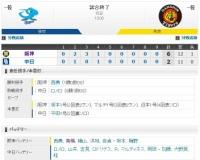 【オープン戦】 D2-6T[2/22] 阪神 3発12安打でオープン戦白星スタート!開幕投手・西勇は2回1失点!!