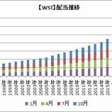 『【米国株】42年連続増配PNRは5.6%増配!PGやCLも権利落ちするよ!』の画像