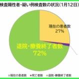 『【新型コロナ】1月12日(火)、埼玉県の現在の患者数は昨日より「162人減少」の計4925人に。417人の方が退院・療養終了されました(新たな陽性者は261人)。』の画像