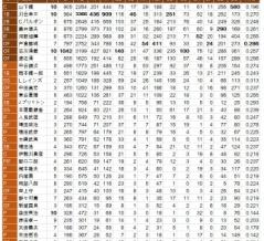 1950~1959 阪急ブレーブス ベストナイン
