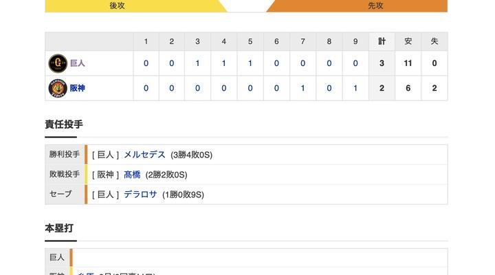 【巨人試合結果!】<巨3-2神> 巨人連勝! 復活メルセデス6回無失点で3勝目!巨人は両リーグ最速の40勝到達!