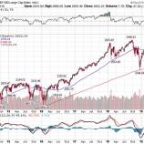 『暴落を待つ投資家の末路』の画像