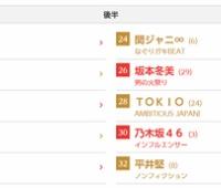 【欅坂46】紅白歌合戦は「不協和音」に確定キタ━━━(゚∀゚)━━━!!