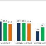 『貯金ゼロが増加?SMBCの調査結果に疑問』の画像