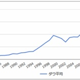 『【真実】順張り投資で儲かるのが米国株、順張り投資で爆損するのが日本株。』の画像