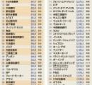 これマジで日本だけ時が止まってね?wwwwww