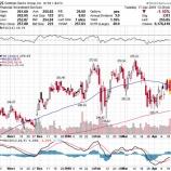 『【GS】ゴールドマン・サックスが第1四半期決算を発表。予想上回るも金融株が低迷しているわけ』の画像