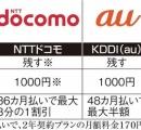 【悲報】日本政府「2年縛りやめろ!端末代の割引やめろ!通信費は4割値下げしろ!」→結果wwwwwwwww