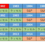 『【検証】大型株への長期投資と小型株への長期投資はどちらが報われるのか』の画像