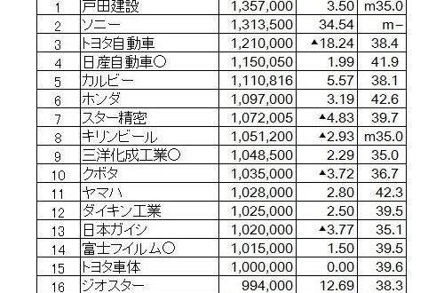 【朗報】今年の夏ボーナス平均額、91万円!!!!!のサムネイル画像