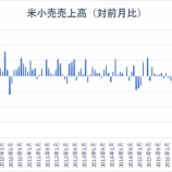 『【米小売売上高】過去9年で最大の減少率も、消費の落ち込みは一時的か』の画像