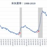 『【5月雇用統計】米失業率49年ぶりの低水準維持も、賃金の失速はリセッションの前兆か』の画像