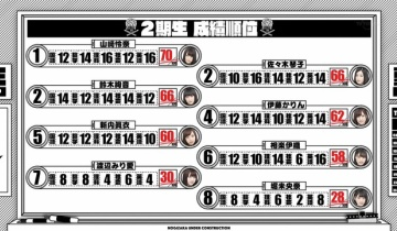 【乃木坂46】ささきとすずきがペーパーテストで2期生同点2位だった件!