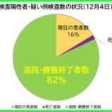 『【新型コロナ】12月4日(金)、埼玉県の現在の陽性者数は、昨日より「98人増」の計1470人に。60人の方が退院・療養終了されました(新たな陽性者は162人)。』の画像