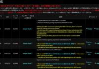デジPC記 : Ryzen3000 BIOSアップデート済みマザーボード ASRock