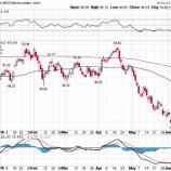 『メキシコ株投資のリスク』の画像