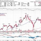 『【VZ:18.Q4】ベライゾン、売上高が予想を下回り株価急落!投資家は損切りすべきか』の画像