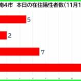 『【新型コロナ】新たな陽性数 11月11日(水)、戸田市5人・蕨市2人・川口市7人・さいたま市16人。埼玉県は87例発表。』の画像