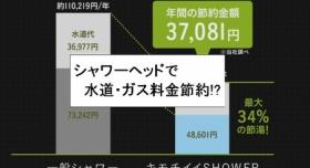 『【水道/ガス料金節約】シャワーヘッドの交換で34%節水!約1万3千円節約確認』の画像