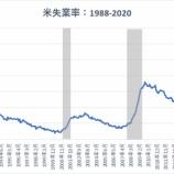 『【雇用統計】非農業部門雇用者数は14万人減 労働市場の悪化は資産市場にとってプラス材料』の画像