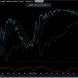 『とうとう悪い国債先物価格の上昇が始まりました。』の画像