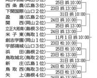 【高校野球】新庄・創志学園が軸 秋季中国大会、23日に開幕