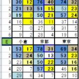 『2月1日リーマン指数と指数分布』の画像