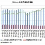 『【ひふみ投信】基準価額6万円突破も、受益権総口数は減少しています』の画像