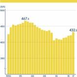 『平均年収の推移をみて、ここ20年はきつかったとおもう』の画像
