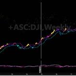 『新型コロナウイルスのダウ平均株価指数への影響について』の画像