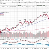 『原油先物に「買い」シグナルで暴落中のエネルギー株は絶好の投資機会か』の画像