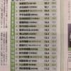 【速報】タレントパワー女性アイドル個人 TOP20 指原4連覇