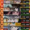 海外アニメランキング:2021年秋アニメ3週目、2クール目突入のあのアニメが人気